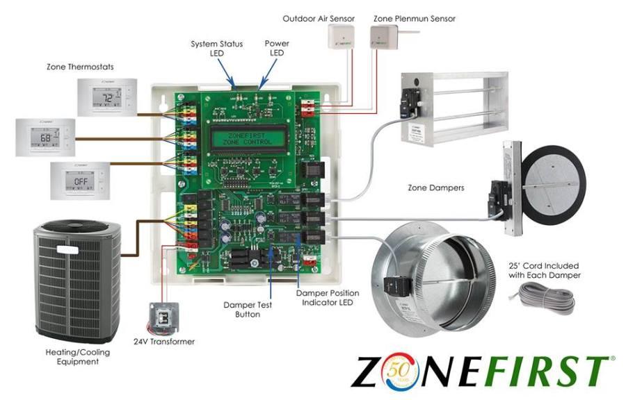 hvac-zone-control-zoning-damper-plug-in-easy