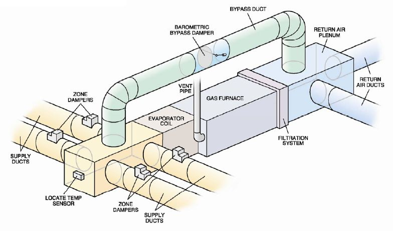 Zoning-Duct-System